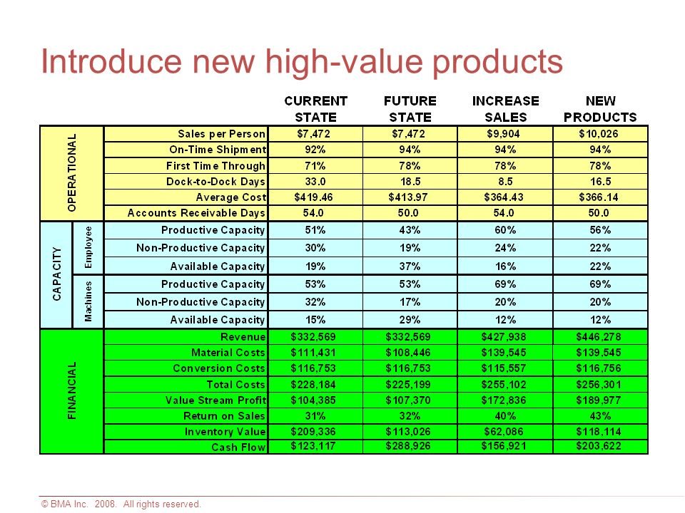 © BMA Inc. 2008. All rights reserved. Introduce new high-value products