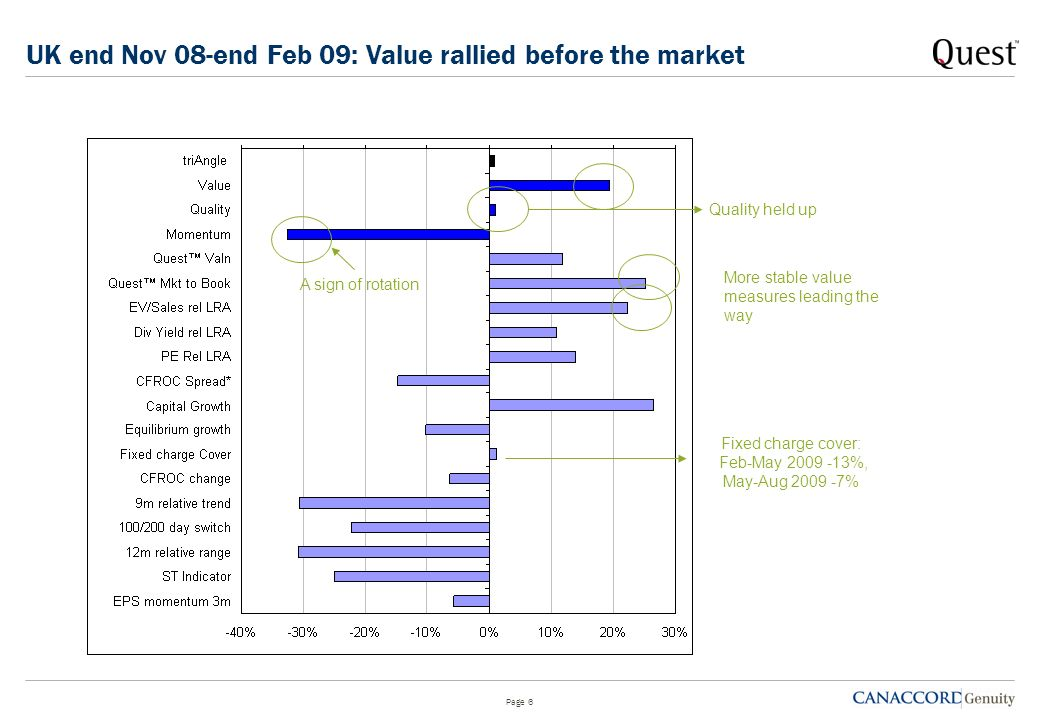 Over-extended valuations: The other side of the Value trade Page 16 Outperformed Lacks value support Other risks Compare with EV/sales Companies which have outperformed but now lack value support