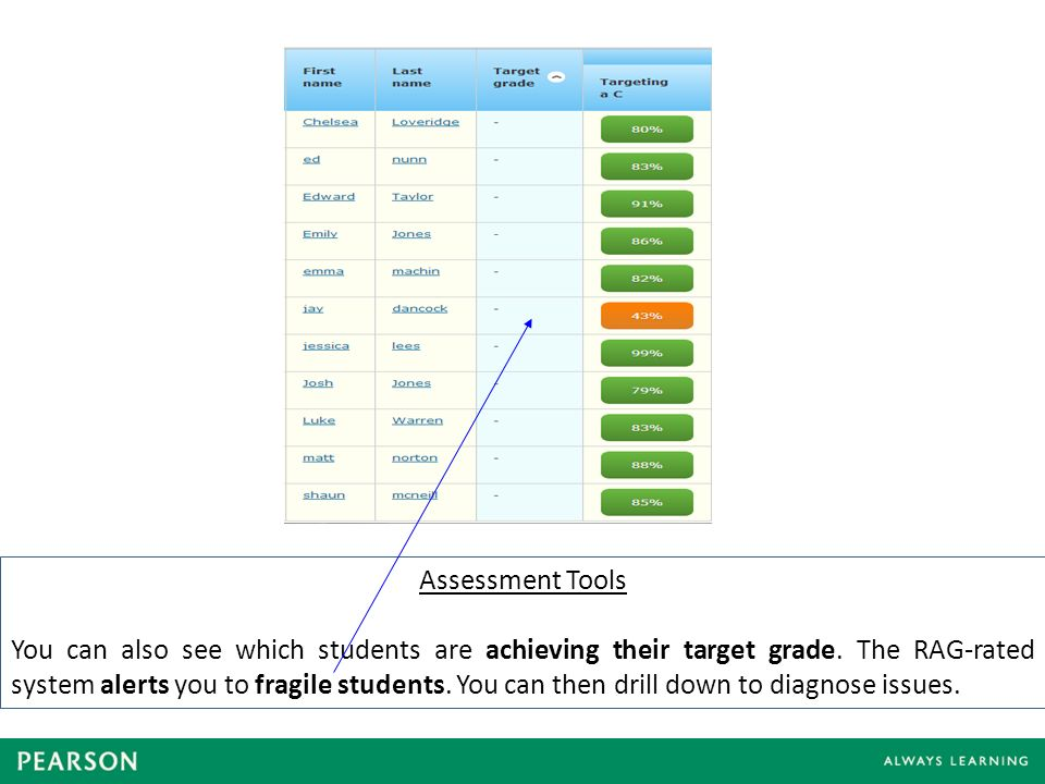 Assessment Tools You can also see which students are achieving their target grade.