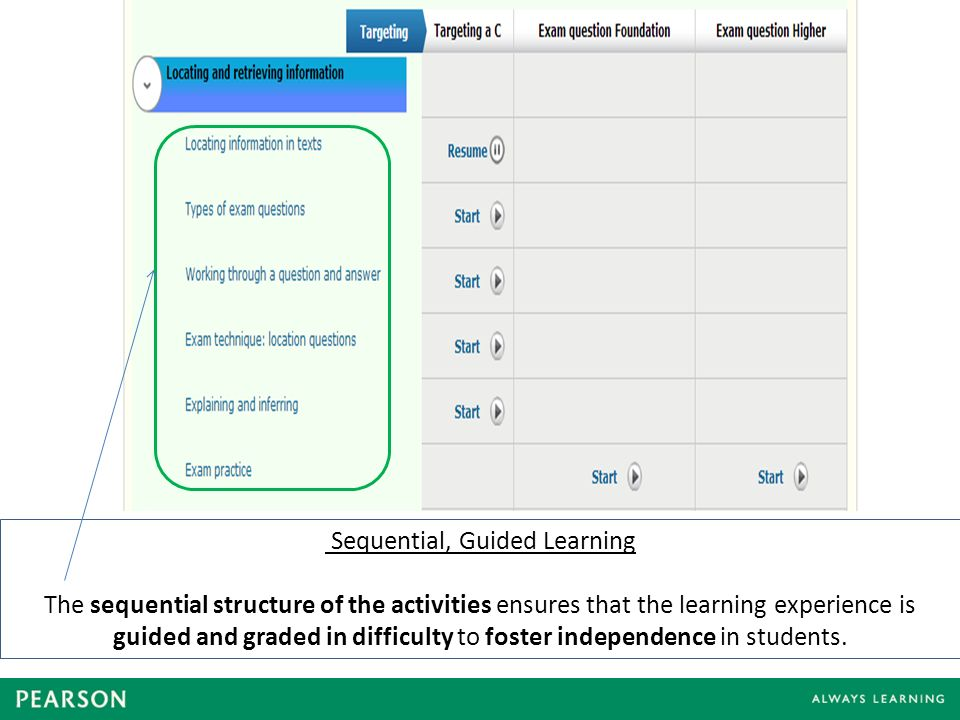 Sequential, Guided Learning The sequential structure of the activities ensures that the learning experience is guided and graded in difficulty to foster independence in students.