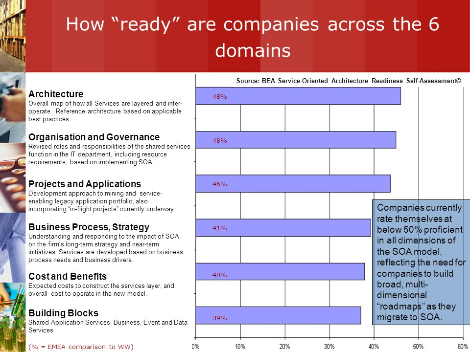 How ready are companies across the 6 domains Architecture Overall map of how all Services are layered and inter- operate. Reference architecture based