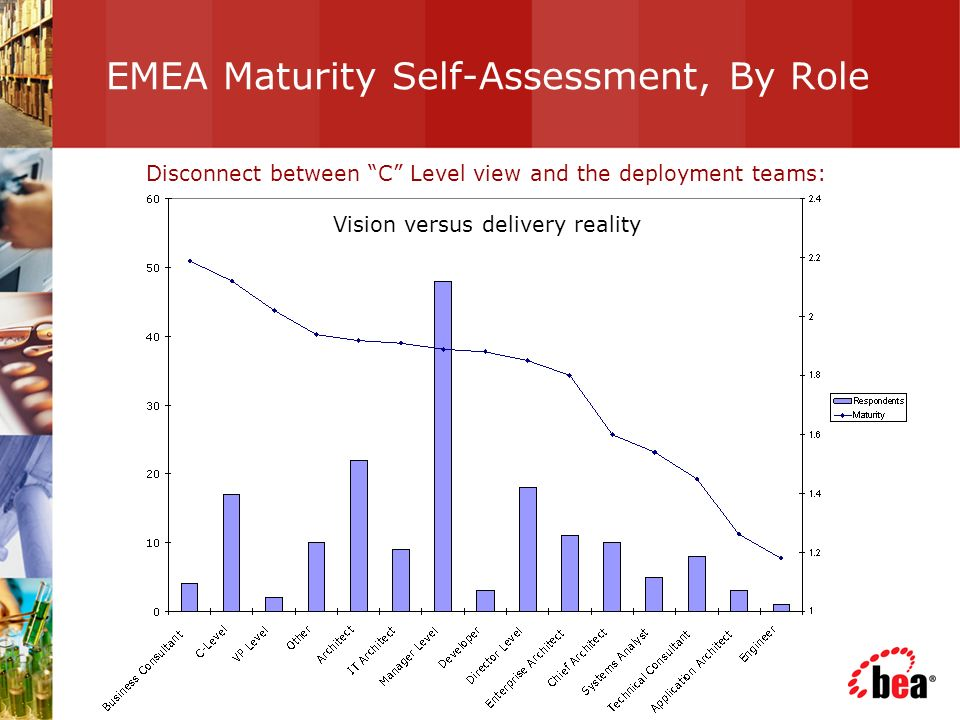 EMEA Maturity Self-Assessment, By Role Disconnect between C Level view and the deployment teams: Vision versus delivery reality