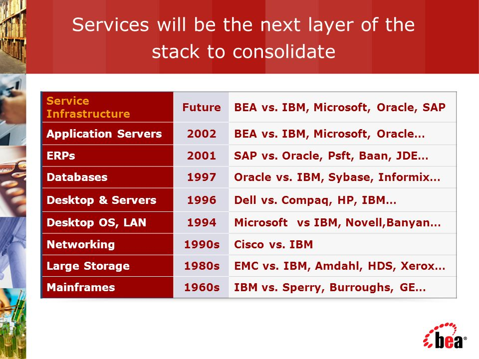 Services will be the next layer of the stack to consolidate Service Infrastructure FutureBEA vs.