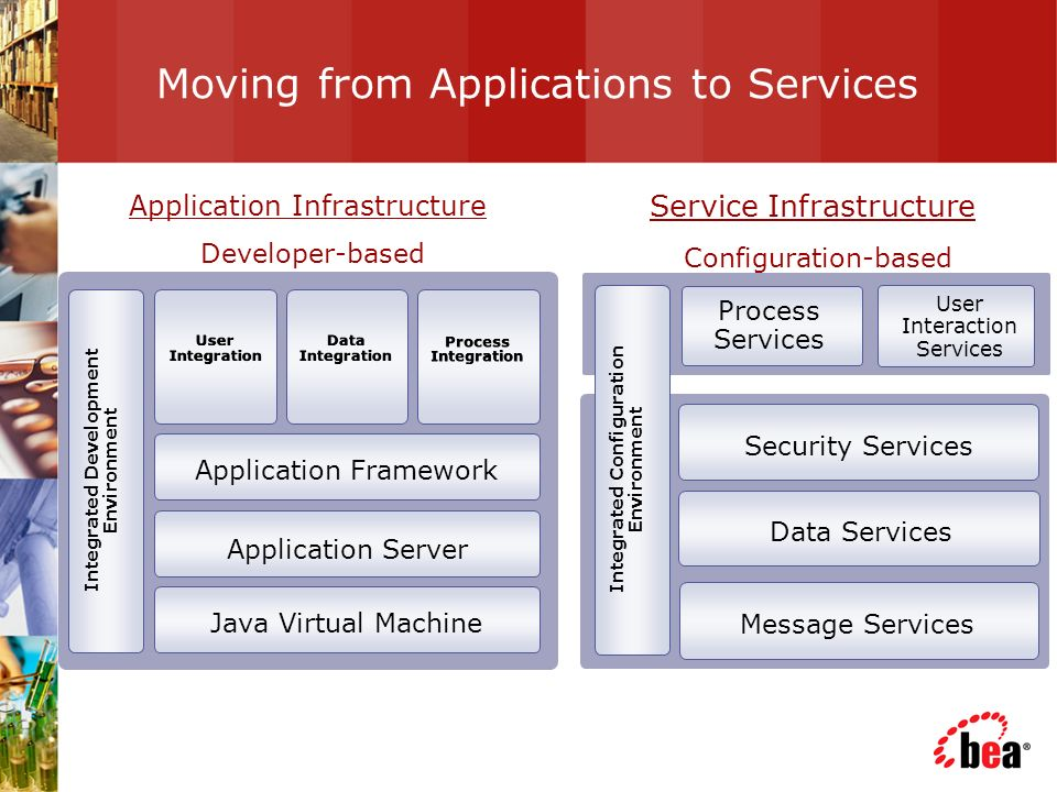 Moving from Applications to Services Application Infrastructure Developer-based Service Infrastructure Configuration-based Security Services Data Services Message Services User Interaction Services Process Services Application Framework Application Server User Integration Java Virtual Machine Integrated Development Environment Process Integration Data Integration Integrated Configuration Environment