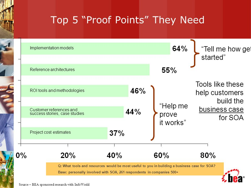 Top 5 Proof Points They Need Q: What tools and resources would be most useful to you in building a business case for SOA.