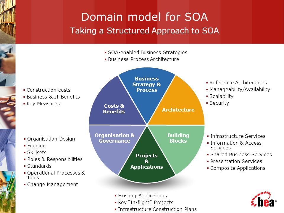 Domain model for SOA Taking a Structured Approach to SOA Business Strategy & Process Architecture Costs & Benefits Projects & Applications Building Blocks Organisation & Governance Reference Architectures Manageability/Availability Scalability Security Construction costs Business & IT Benefits Key Measures Organisation Design Funding Skillsets Roles & Responsibilities Standards Operational Processes & Tools Change Management Existing Applications Key In-flight Projects Infrastructure Construction Plans Infrastructure Services Information & Access Services Shared Business Services Presentation Services Composite Applications SOA-enabled Business Strategies Business Process Architecture Business Strategy & Process Architecture Costs & Benefits Projects & Applications Building Blocks Organisation & Governance