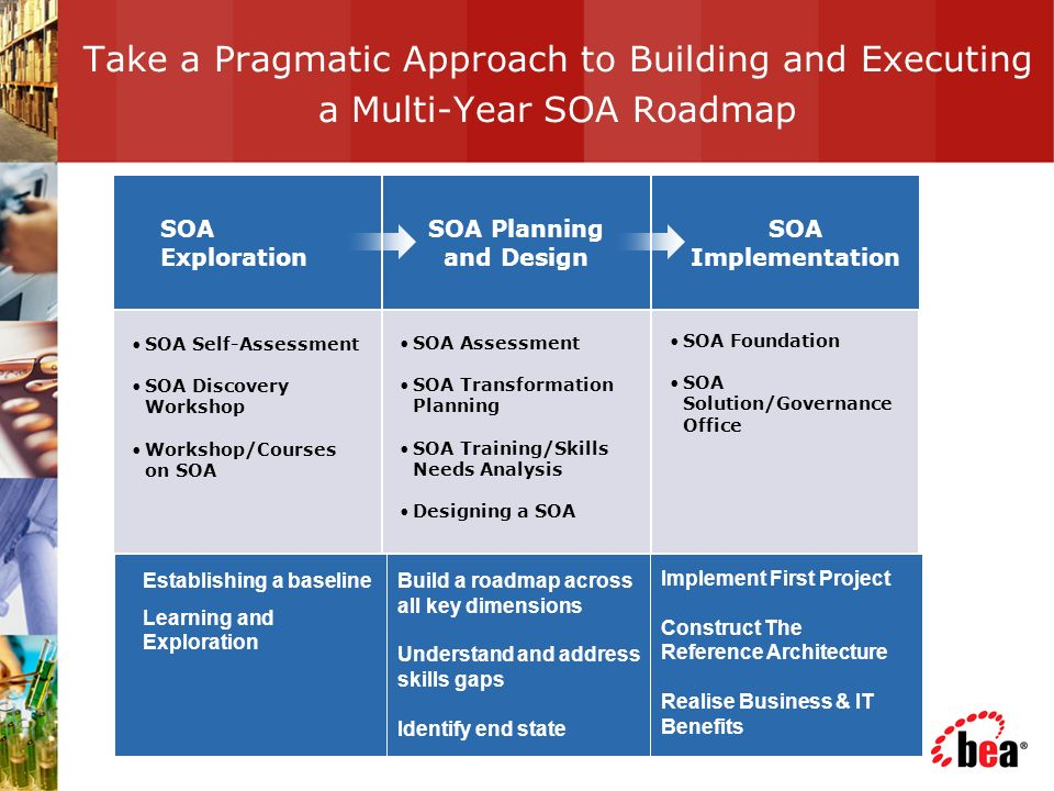 Take a Pragmatic Approach to Building and Executing a Multi-Year SOA Roadmap SOA Self-Assessment SOA Discovery Workshop Workshop/Courses on SOA SOA Assessment SOA Transformation Planning SOA Training/Skills Needs Analysis Designing a SOA SOA Implementation SOA Planning and Design SOA Exploration SOA Foundation SOA Solution/Governance Office Establishing a baseline Learning and Exploration Build a roadmap across all key dimensions Understand and address skills gaps Identify end state Implement First Project Construct The Reference Architecture Realise Business & IT Benefits