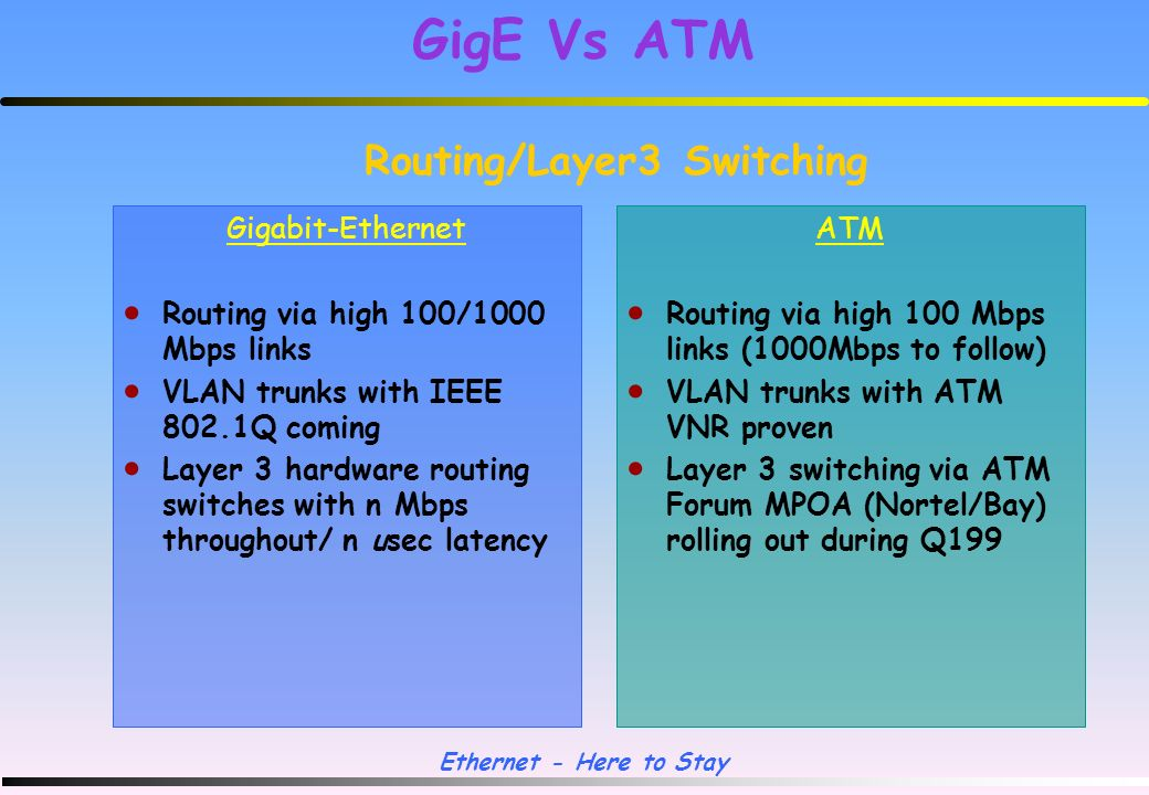 Ethernet - Here to Stay GigE Vs ATM Standards Required Gigabit-Ethernet 802.3z (1000BaseLX/SX/CX) 802.3ab (1000BaseTX) 802.3x (Flow Control), Standard since 3/97 802.1P (Prioritisation) 802.1Q (Vlan Queuing) RSVP (Resource reSerVation Protocol), RFC 2205 ATM LANE 1.0 IISP (PNNI Ph 0) PNNI LANE 2.0 MPOA 1.0 NHRP