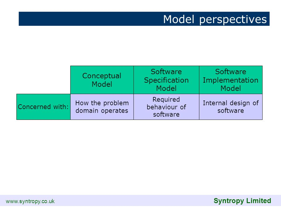 www.syntropy.co.uk Syntropy Limited Model perspectives Conceptual Model Software Specification Model Software Implementation Model How the problem dom