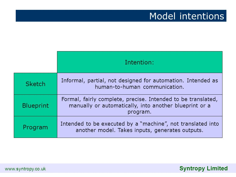 www.syntropy.co.uk Syntropy Limited Model intentions Intention: Sketch Blueprint Program Informal, partial, not designed for automation. Intended as h