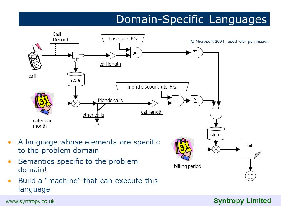 www.syntropy.co.uk Syntropy Limited Domain-Specific Languages A language whose elements are specific to the problem domain Semantics specific to the p