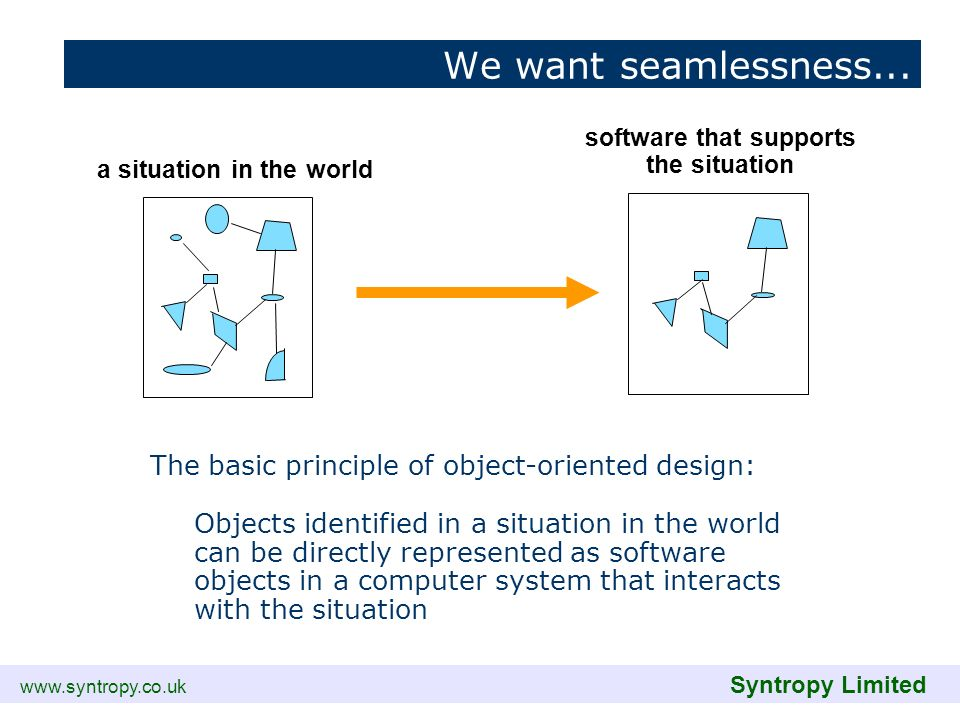 www.syntropy.co.uk Syntropy Limited a situation in the world software that supports the situation The basic principle of object-oriented design: Objec