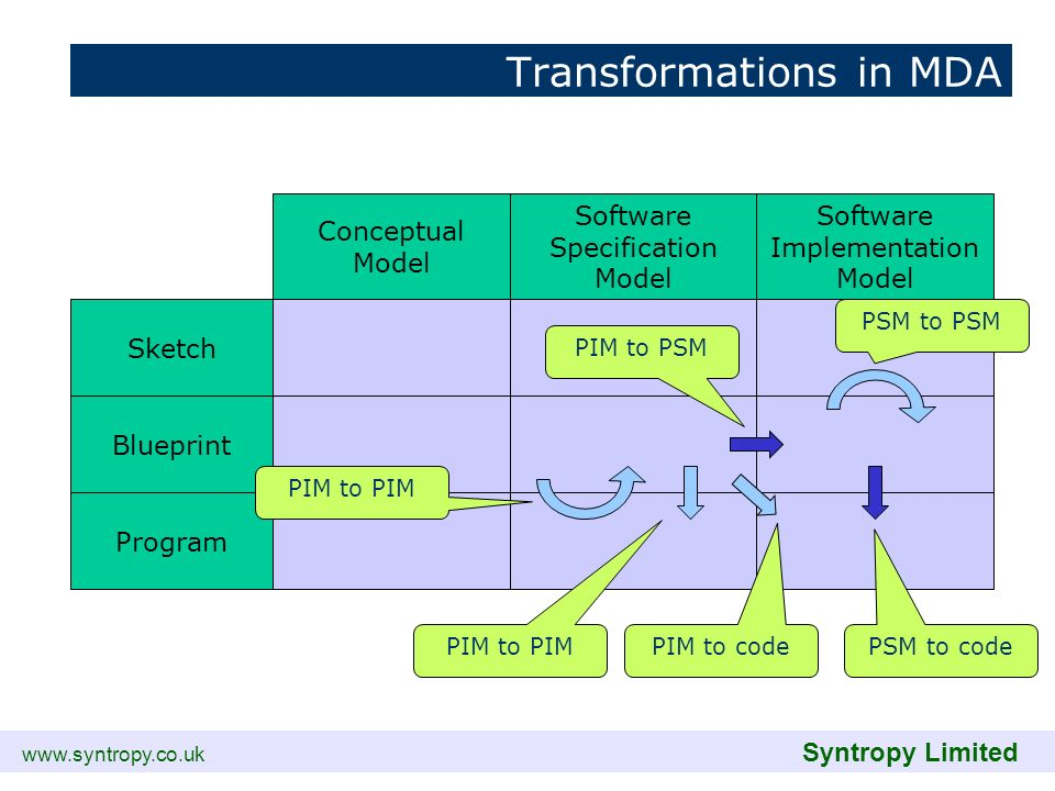 www.syntropy.co.uk Syntropy Limited Transformations in MDA Sketch Blueprint Program Conceptual Model Software Specification Model Software Implementat