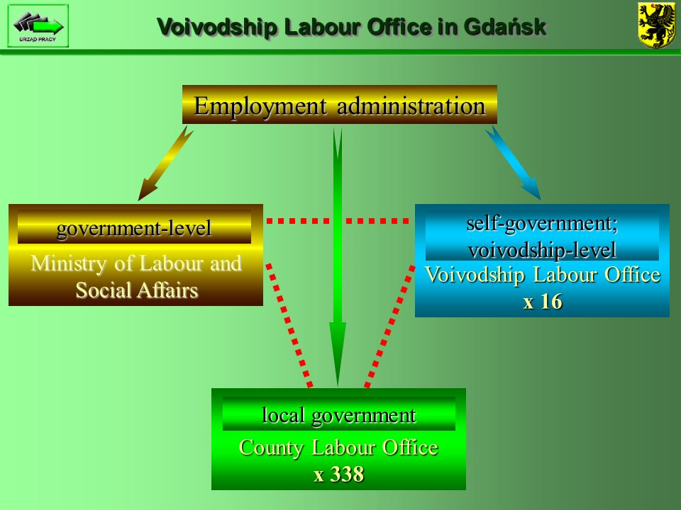 County Labour Office x 338 Voivodship Labour Office x 16 Ministry of Labour and Social Affairs Voivodship Labour Office in Gdańsk Employment administration government-level self-government; voivodship-level local government