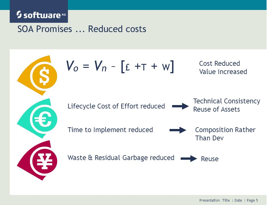 Presentation Title | Date | Page 5 SOA Promises... Reduced costs V o = V n – [ £ + T + W ] Cost Reduced Value Increased Technical Consistency Reuse of