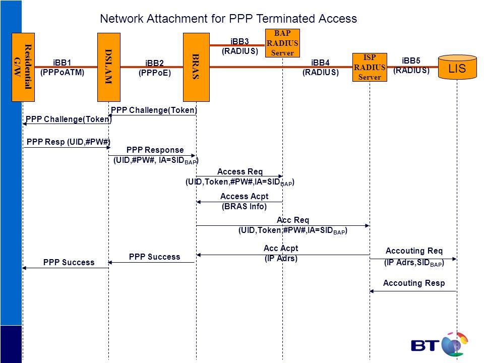 Residential G/W BAP RADIUS Server LIS DSLAM BRAS ISP RADIUS Server iBB1 (PPPoATM) iBB2 (PPPoE) iBB3 (RADIUS) iBB5 (RADIUS) iBB4 (RADIUS) PPP Resp (UID
