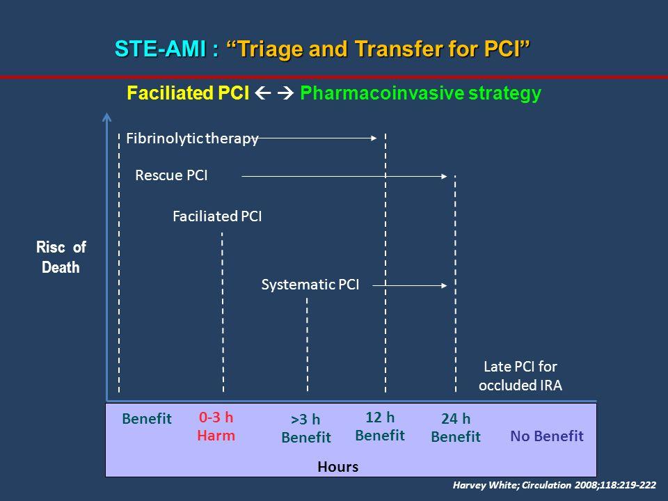 Benefit 0-3 h Harm >3 h Benefit 12 h Benefit 24 h Benefit Hours Risc of Death Fibrinolytic therapy Rescue PCI Faciliated PCI Systematic PCI Late PCI f