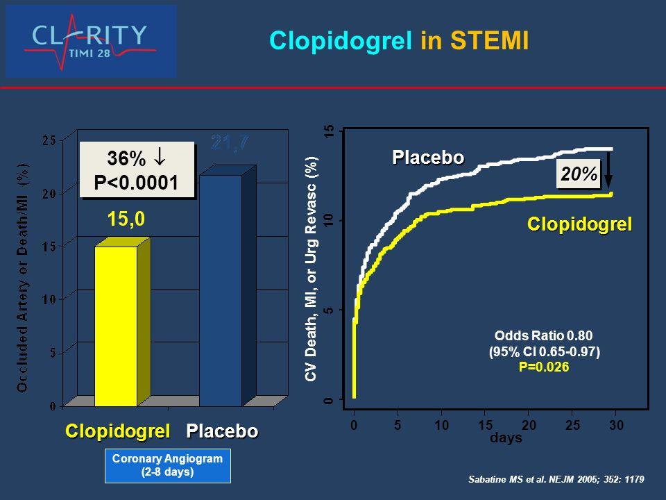 PlaceboClopidogrel 36% P<0.0001 36% P<0.0001 Sabatine MS et al. NEJM 2005; 352: 1179 days CV Death, MI, or Urg Revasc (%) 0 5 10 15 051015202530 Place