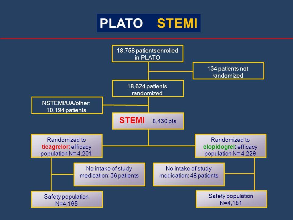 18,758 patients enrolled in PLATO 134 patients not randomized 18,624 patients randomized NSTEMI/UA/other: 10,194 patients STEMI 8,430 pts Randomized t