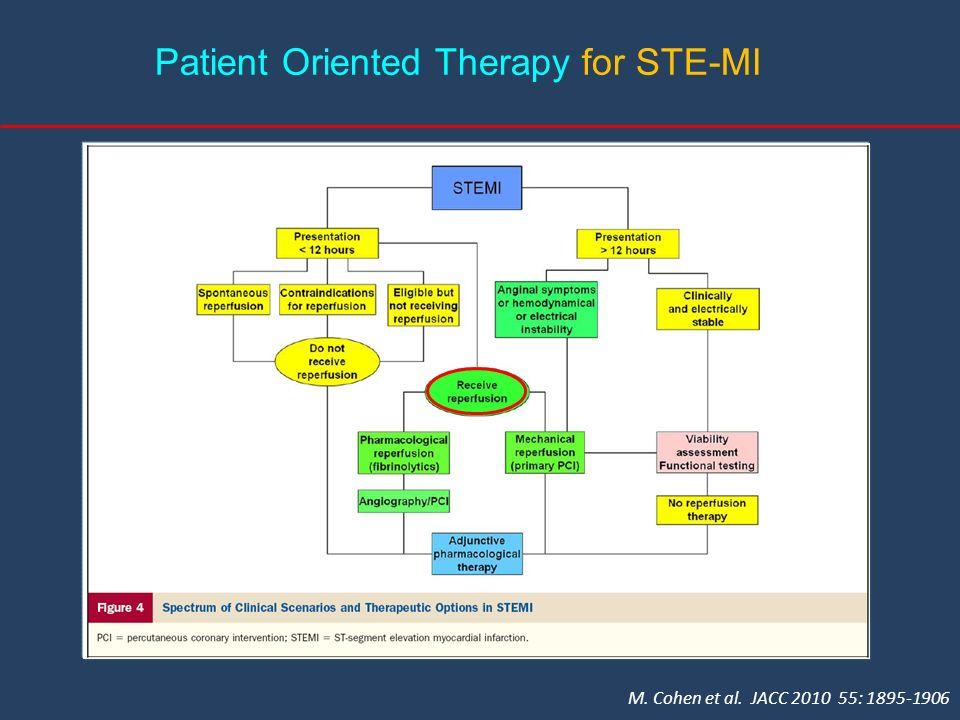 M. Cohen et al. JACC 2010 55: 1895-1906 Patient Oriented Therapy for STE-MI