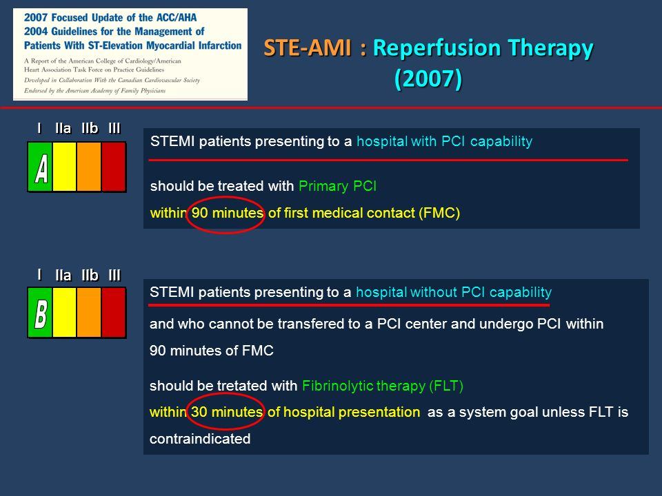 STE-AMI : Reperfusion Therapy (2007) STEMI patients presenting to a hospital with PCI capability should be treated with Primary PCI within 90 minutes