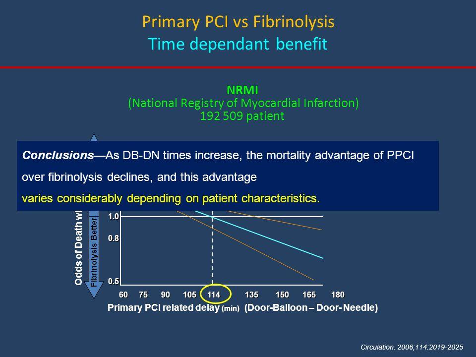 NRMI (National Registry of Myocardial Infarction) 192 509 patient Primary PCI related delay (min) (Door-Balloon – Door- Needle) 60 75 90 105 114 135 1