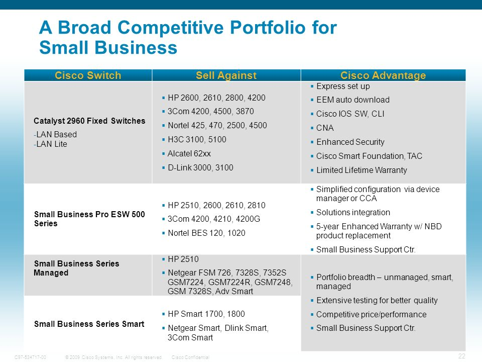 22 © 2009 Cisco Systems, Inc. All rights reserved.Cisco ConfidentialC97-534717-00 A Broad Competitive Portfolio for Small Business Cisco SwitchSell Ag