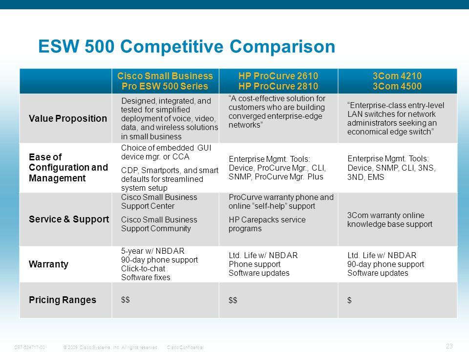 23 © 2009 Cisco Systems, Inc. All rights reserved.Cisco ConfidentialC97-534717-00 ESW 500 Competitive Comparison Cisco Small Business Pro ESW 500 Seri