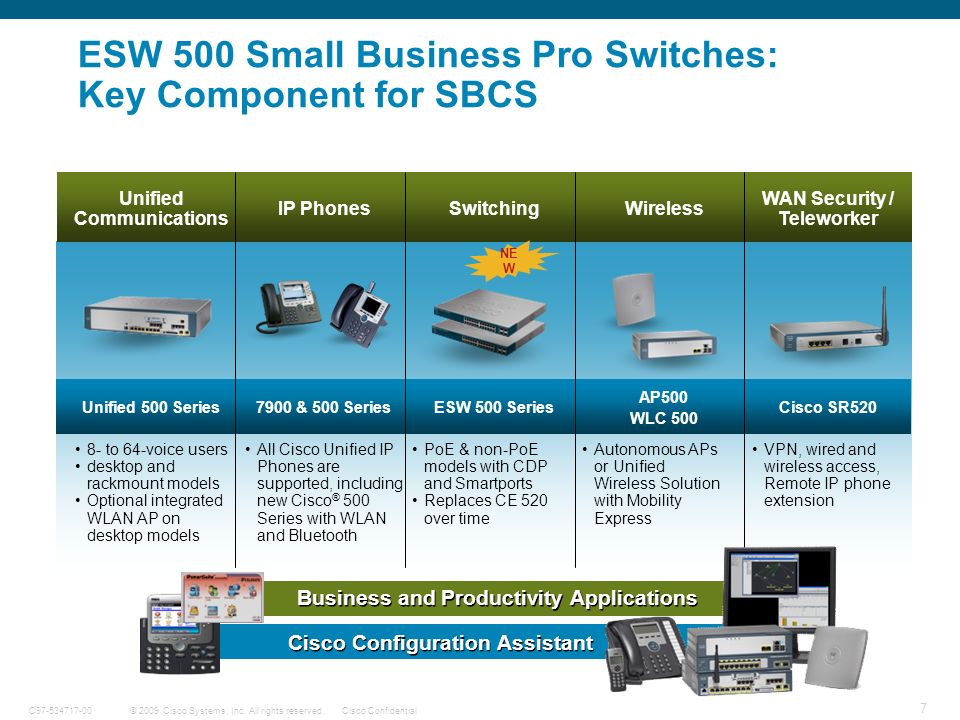 7 © 2009 Cisco Systems, Inc. All rights reserved.Cisco ConfidentialC97-534717-00 ESW 500 Small Business Pro Switches: Key Component for SBCS 8- to 64-