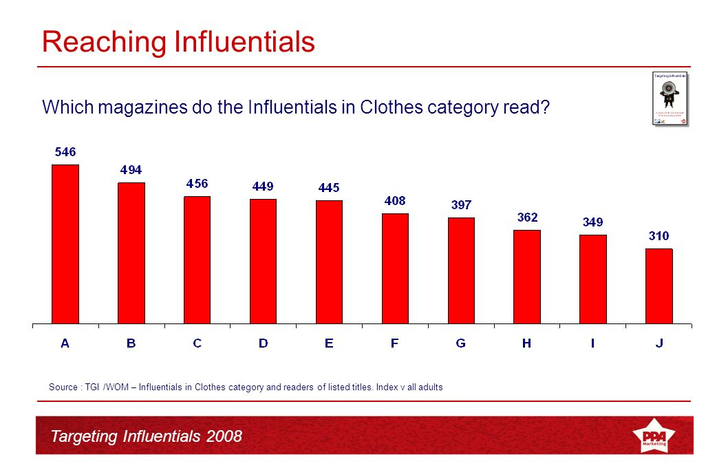 Targeting Influentials 2008 Reaching Influentials Favourite magazines vs.