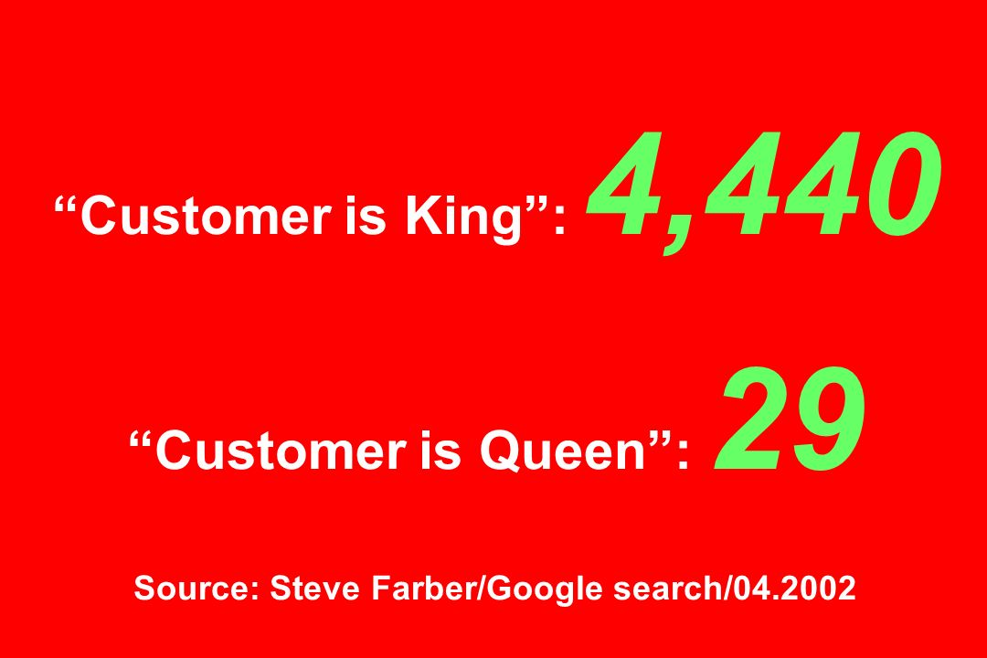 Customer is King: 4,440 Customer is Queen: 29 Source: Steve Farber/Google search/04.2002