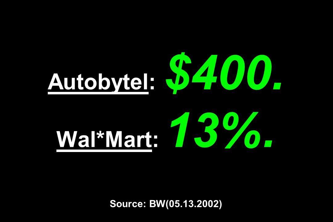 Autobytel: $400. Wal*Mart: 13%. Source: BW(05.13.2002)