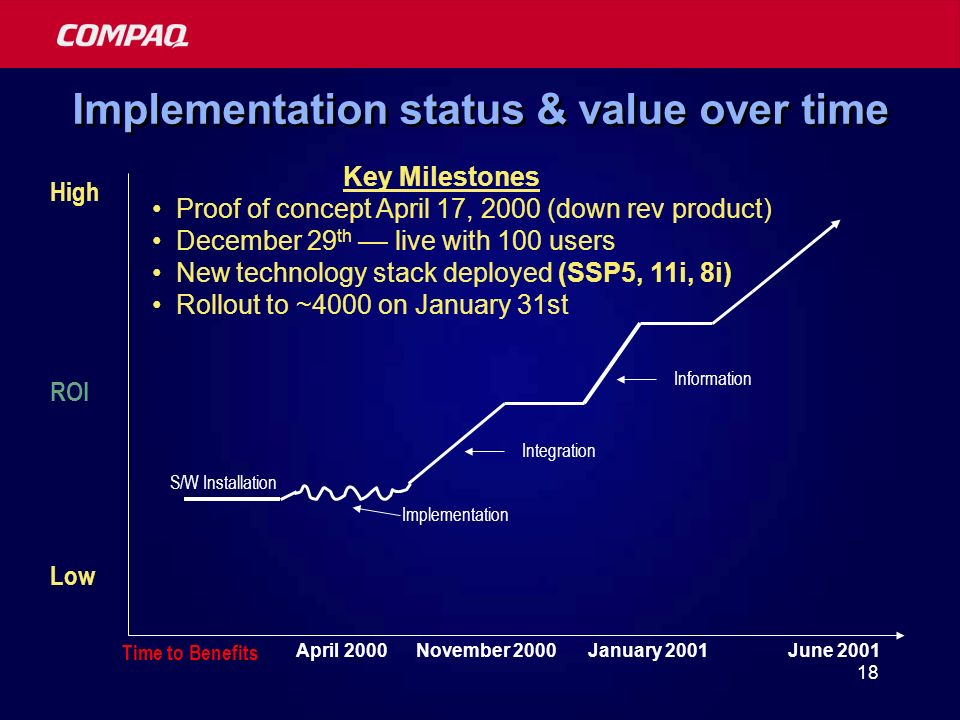 18 Implementation status & value over time Implementation Integration Information S/W Installation High ROI Low Key Milestones Proof of concept April 17, 2000 (down rev product) December 29 th –– live with 100 users New technology stack deployed (SSP5, 11i, 8i) Rollout to ~4000 on January 31st April 2000November 2000June 2001 Time to Benefits January 2001