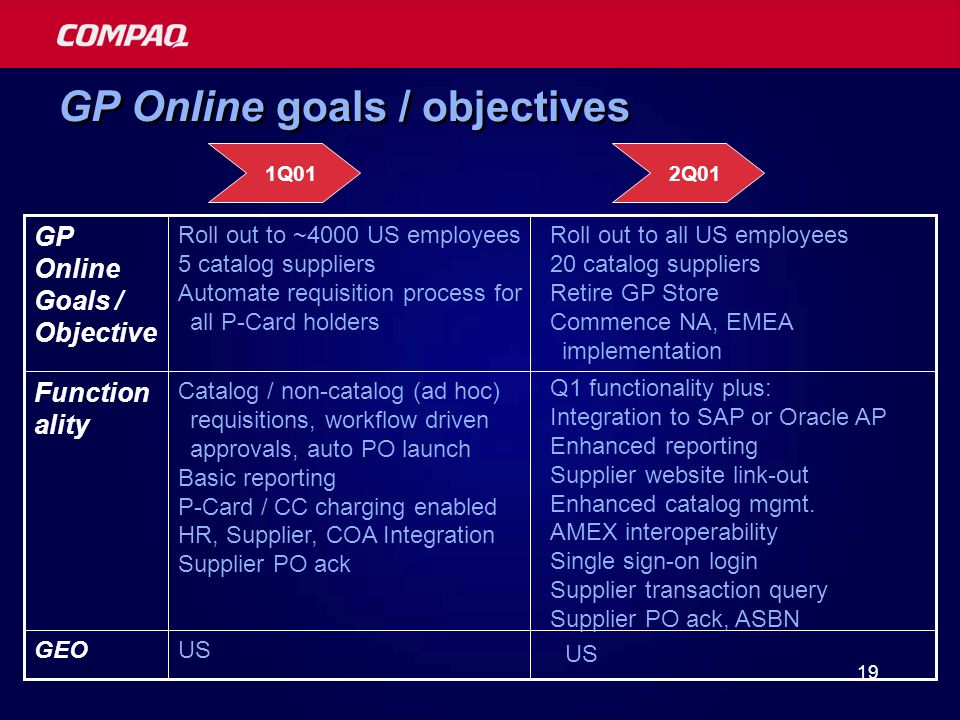 19 GP Online goals / objectives USGEO Catalog / non-catalog (ad hoc) requisitions, workflow driven approvals, auto PO launch Basic reporting P-Card / CC charging enabled HR, Supplier, COA Integration Supplier PO ack Function ality Roll out to ~4000 US employees 5 catalog suppliers Automate requisition process for all P-Card holders GP Online Goals / Objective 1Q01 US Q1 functionality plus: Integration to SAP or Oracle AP Enhanced reporting Supplier website link-out Enhanced catalog mgmt.