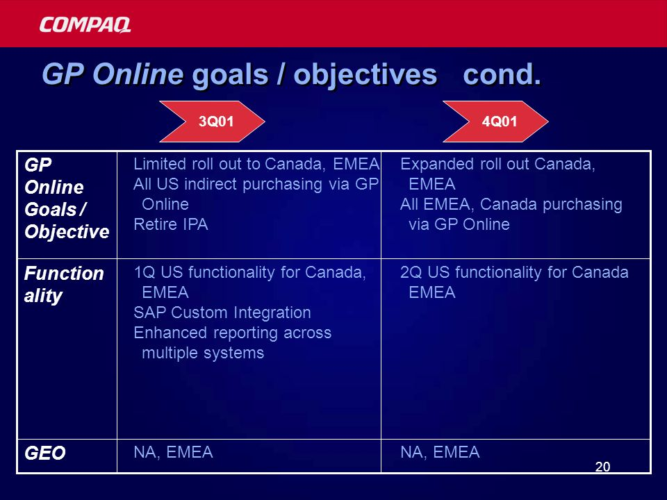 20 GP Online goals / objectives cond.