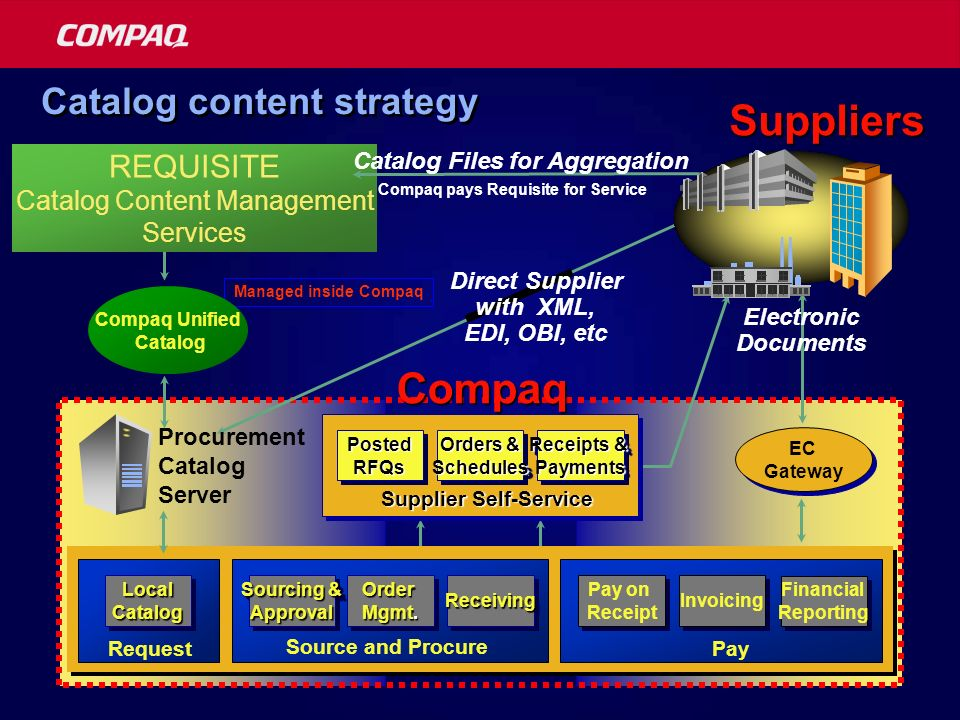 21 Catalog content strategy Order Mgmt.