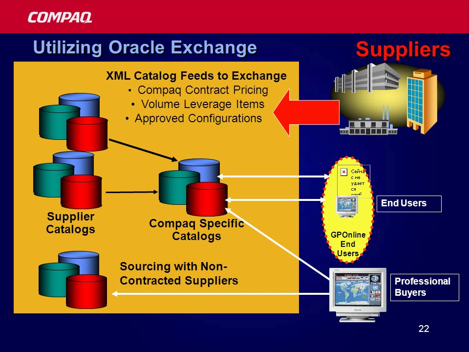 22 Utilizing Oracle Exchange Supplier Catalogs Compaq Specific Catalogs XML Catalog Feeds to Exchange Compaq Contract Pricing Volume Leverage Items Approved Configurations GPOnline End Users Sourcing with Non- Contracted Suppliers Professional Buyers Suppliers End Users