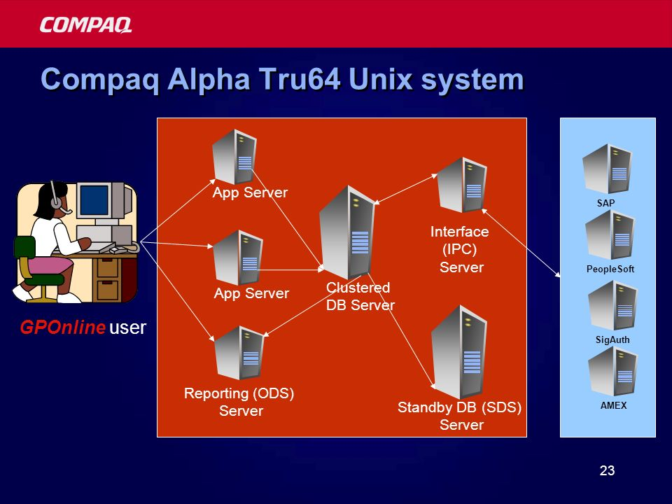 23 Compaq Alpha Tru64 Unix system App Server Clustered DB Server Standby DB (SDS) Server Reporting (ODS) Server GPOnline user SAP PeopleSoft SigAuth AMEX Interface (IPC) Server