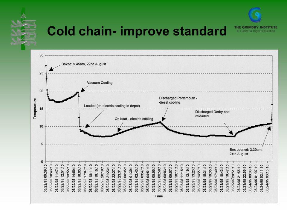 Cold chain- improve standard