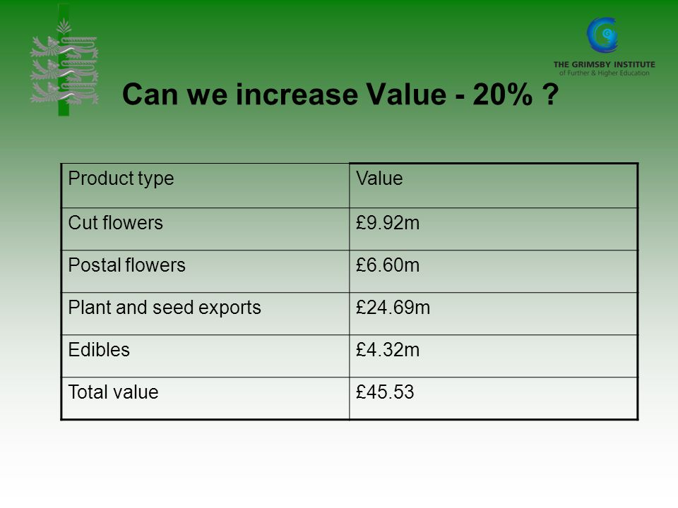 Can we increase Value - 20% ? Product typeValue Cut flowers£9.92m Postal flowers£6.60m Plant and seed exports£24.69m Edibles£4.32m Total value£45.53