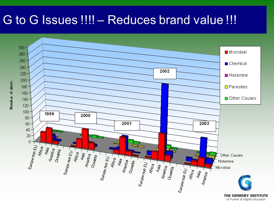 G to G Issues !!!! – Reduces brand value !!!