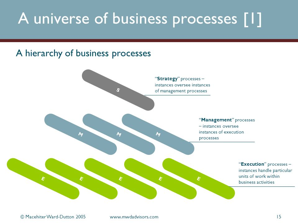 © Macehiter Ward-Dutton 2005www.mwdadvisors.com15 A universe of business processes [1] EEEEE MMM S Execution processes – instances handle particular units of work within business activities Management processes – instances oversee instances of execution processes Strategy processes – instances oversee instances of management processes A hierarchy of business processes
