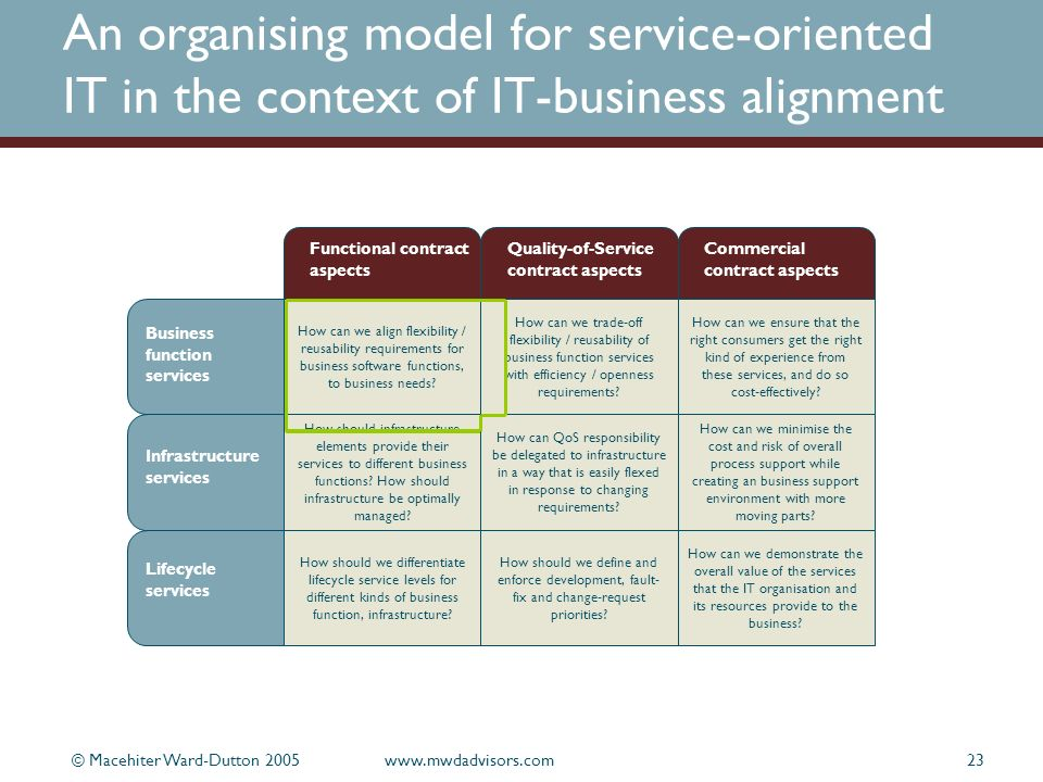 © Macehiter Ward-Dutton 2005www.mwdadvisors.com23 An organising model for service-oriented IT in the context of IT-business alignment How can we align flexibility / reusability requirements for business software functions, to business needs.