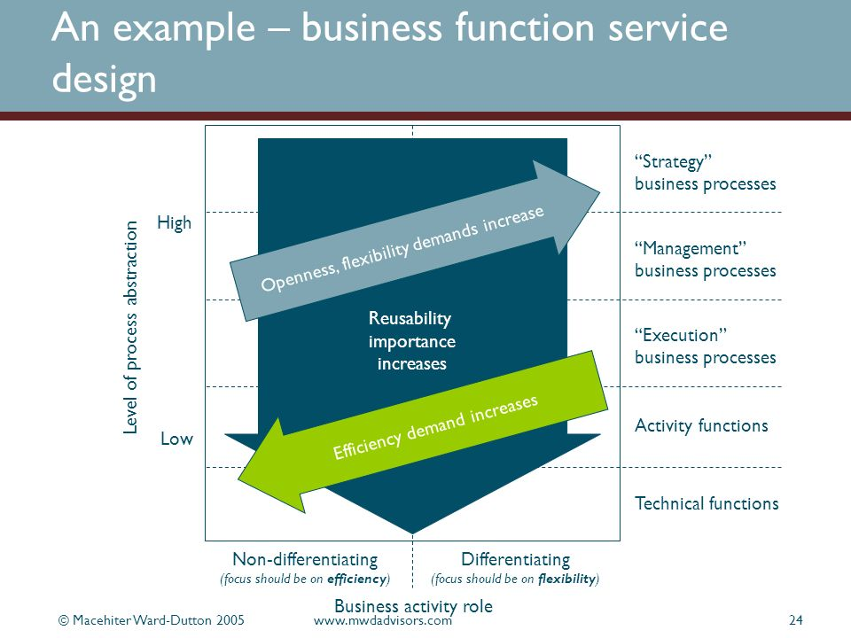 © Macehiter Ward-Dutton 2005www.mwdadvisors.com24 An example – business function service design Level of process abstraction Low High Non-differentiating (focus should be on efficiency) Differentiating (focus should be on flexibility) Business activity role Strategy business processes Management business processes Execution business processes Activity functions Technical functions Reusability importance increases Openness, flexibility demands increase Efficiency demand increases