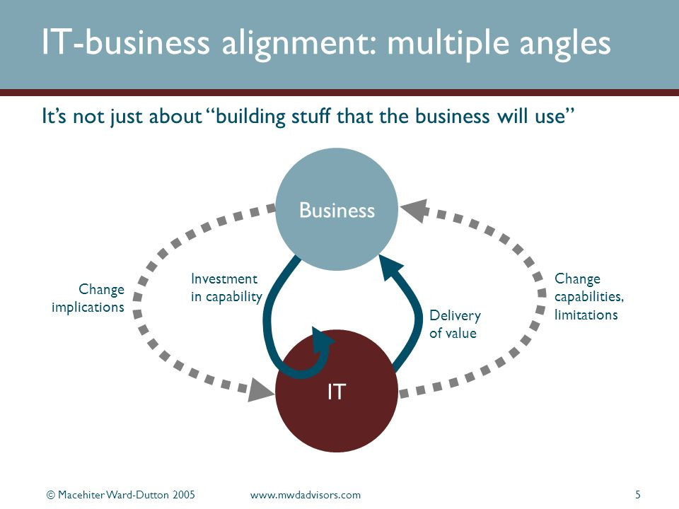 © Macehiter Ward-Dutton 2005www.mwdadvisors.com5 IT-business alignment: multiple angles IT Business Change implications Change capabilities, limitations Investment in capability Delivery of value Its not just about building stuff that the business will use