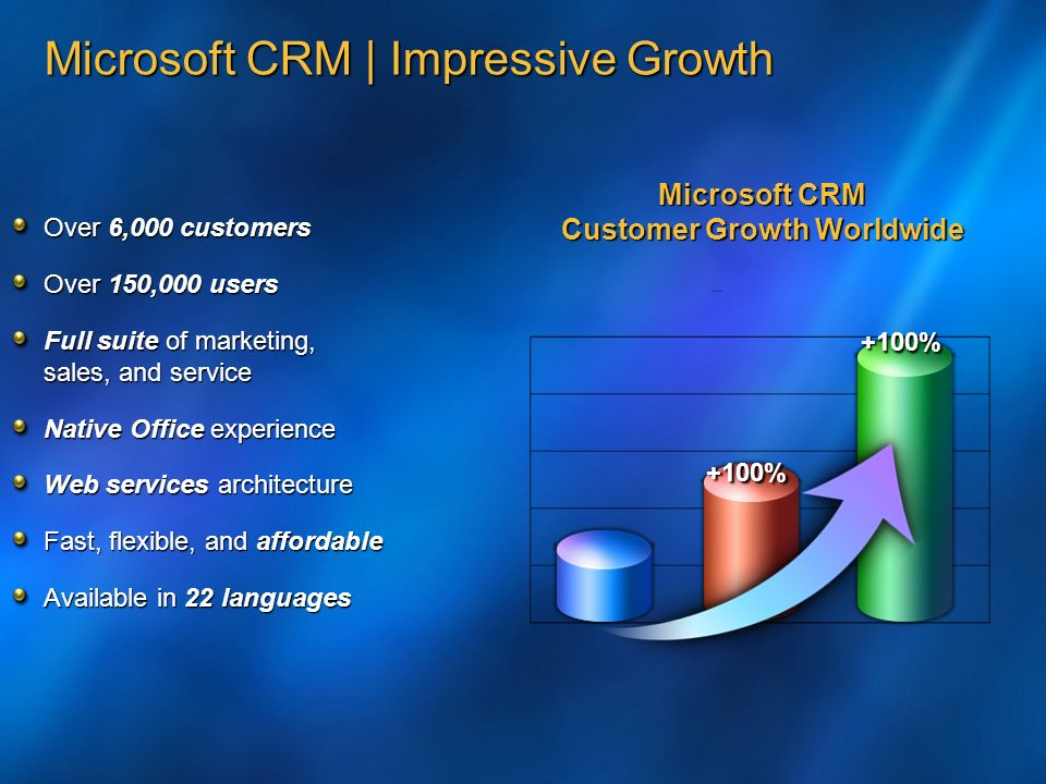 Microsoft CRM | Impressive Growth Over 6,000 customers Over 150,000 users Full suite of marketing, sales, and service Native Office experience Web services architecture Fast, flexible, and affordable Available in 22 languages Microsoft CRM Customer Growth Worldwide +100% +100%