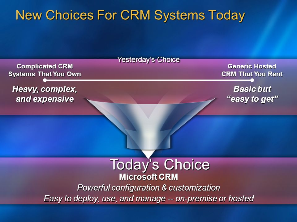 New Choices For CRM Systems Today Yesterdays Choice Complicated CRM Systems That You Own Generic Hosted CRM That You Rent Microsoft CRM Powerful configuration & customization Easy to deploy, use, and manage -- on-premise or hosted Todays Choice Heavy, complex, and expensive Basic but easy to get