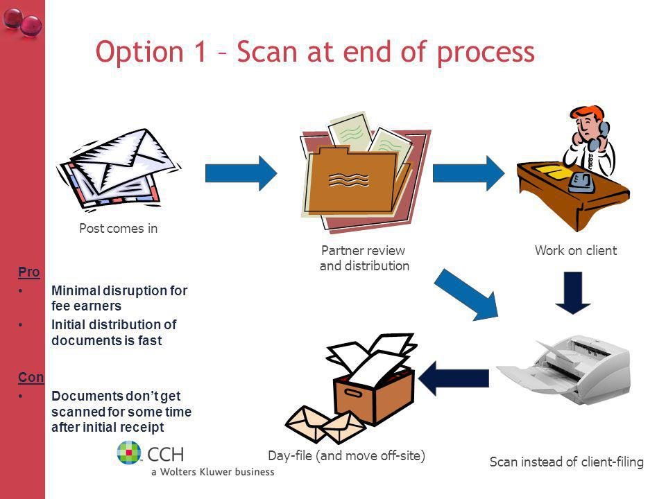 Option 1 – Scan at end of process Post comes in Partner review and distribution Work on client Scan instead of client-filing Day-file (and move off-site) Pro Minimal disruption for fee earners Initial distribution of documents is fast Con Documents dont get scanned for some time after initial receipt