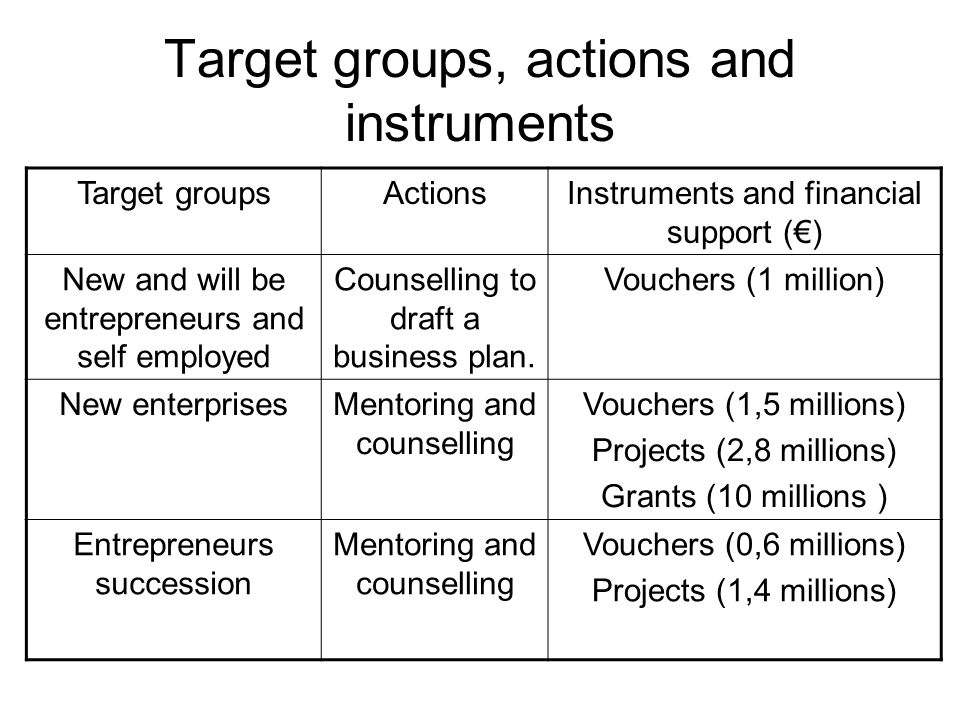 Target groups, actions and instruments Target groupsActionsInstruments and financial support () New and will be entrepreneurs and self employed Counselling to draft a business plan.