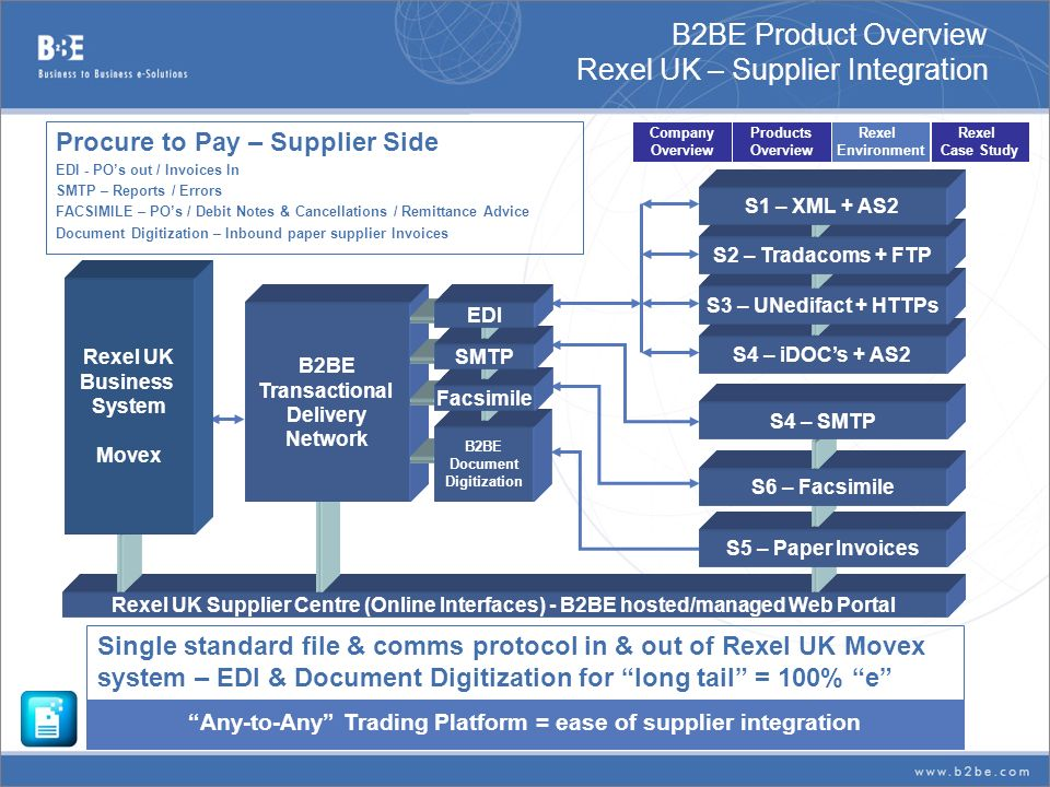 B2BE Product Overview Rexel UK – Supplier Integration Single standard file & comms protocol in & out of Rexel UK Movex system – EDI & Document Digitiz